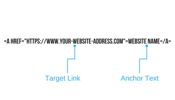 Anchor Text Example